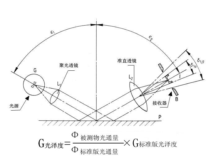 光泽度仪原理图